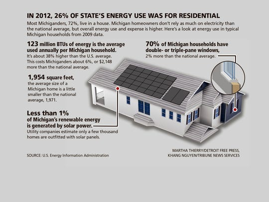 In 2012, 26% of Michigan's energy use was for residential.
