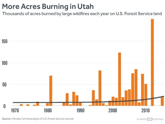 Wildfires are growing more common across Utah.