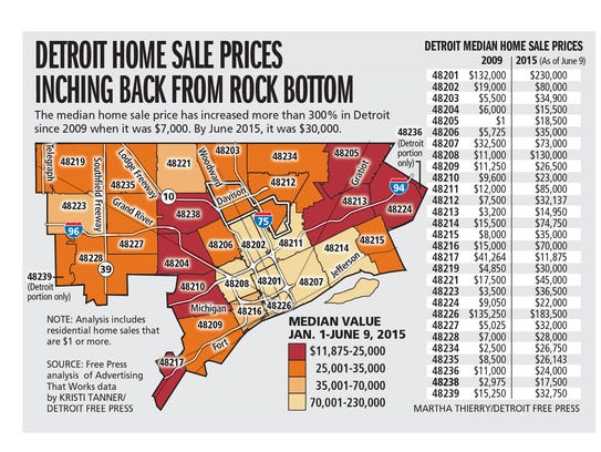 Detroit home values finally on the rise for On the property sale prices
