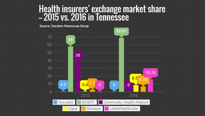 Health insurers' exchange market share: 2015 vs. 2016 in Tennessee