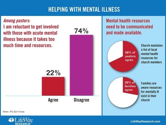 In 2014, LifeWay Research conducted a survey about mental illness and the church. It polled senior Protestant pastors, Protestant Americans diagnosed with an acute mental illness and Protestant families with members who have an acute mental illness.