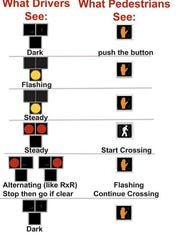 Explanation of the HAWK signal in the National Manual