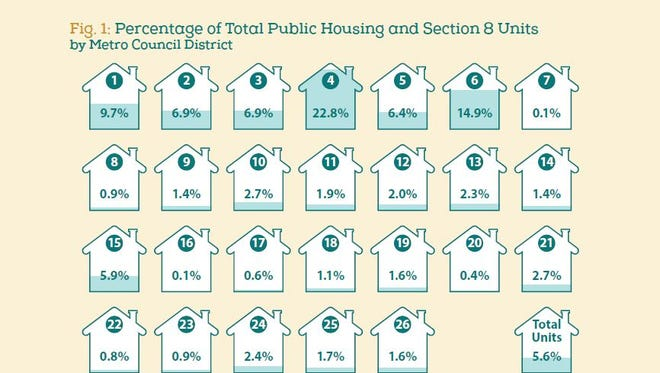 Percentage of total public housing and Section 8 Units by Metro Council District.