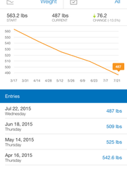 This chart from Daniel Finney's MyFitnessPal app shows his weight loss progress since he started a journey to recover from morbid obesity. He's lost 76.2 pounds since March.