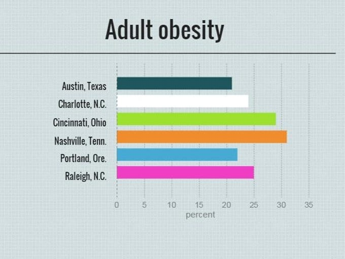 Percentage of adults who report a body mass index of