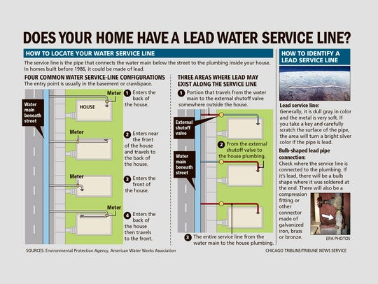 Does your home have a lead water service line?
