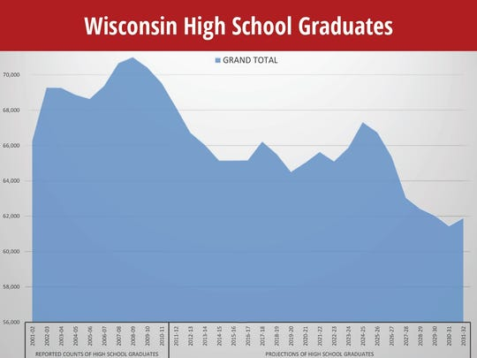 This graph from the University of Wisconsin-Extension/ UW Colleges office shows a projected decline in Wisconsin high school graduates, which also indicates a decline in college enrollment.