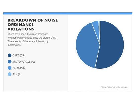 Breakdown of noise ordinance violations.