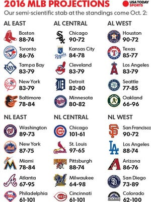 It looks to be another long summer ahead at Great American Ball Park  USA Today Sports released Monday its win-loss projections for the 2016 season, and the Reds didn't do so well.