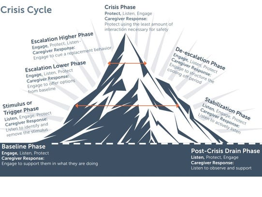 The Crisis Cycle explains the emotional and physical