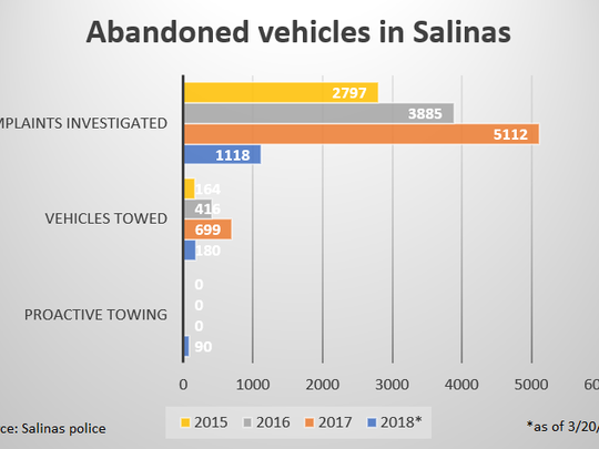 This chart shows the number of abandoned vehicle complaints