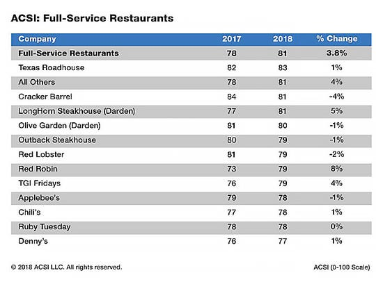 Full service restaurant customer sastisfaction scores