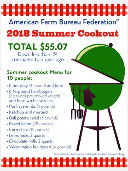 WSF 0629 Summer-Marketbasket-Survey-2018.jpg