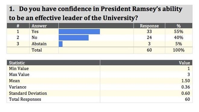 A look at how the Faculty Senate members voted.