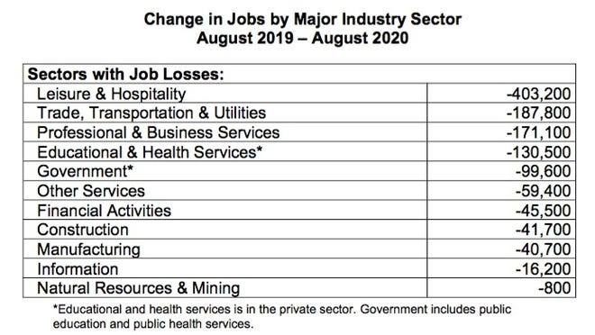 Source: New York State Department of Labor.