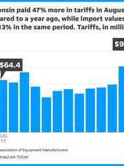 tariff