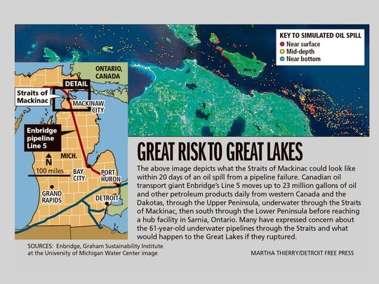 An aging pipeline under water across the Straits of Mackinac  could pose a risk to the Great Lakes.