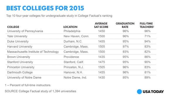 social-top-ten-colleges-01