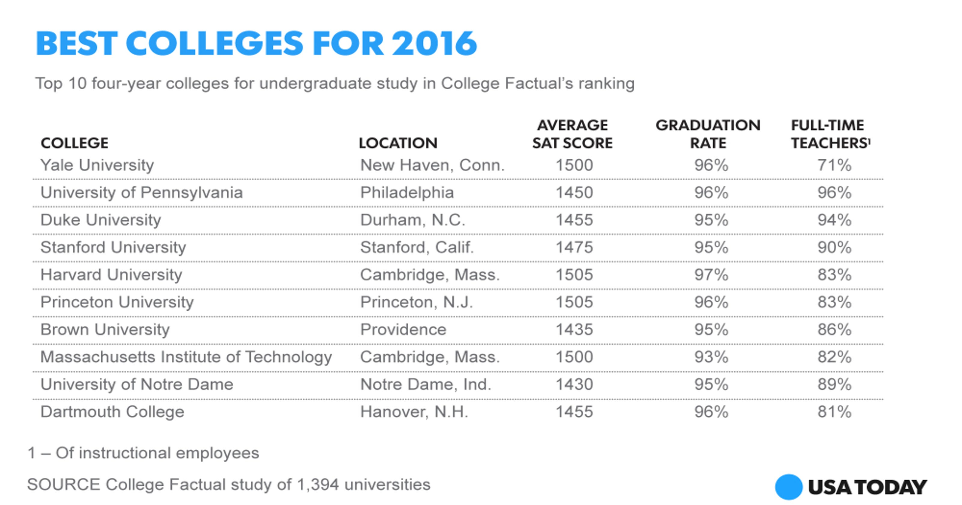 Top 10 Best Colleges For Students With >> There S A New No 1 College In The U S
