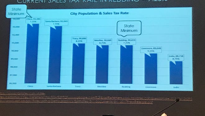 Redding City Manager Barry Tippin presented this comparison of sales tax rates during a City Council workshop on public safety.
