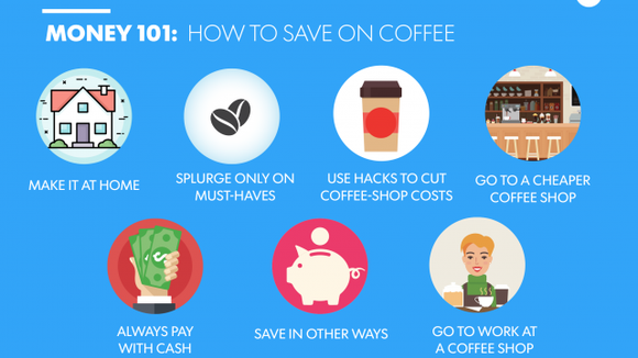 how to save on coffee graphic