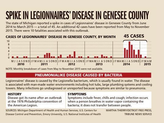 635889327130443649-DFP-Flint-spike-Legionnaires-disease-CHART-PRESTO.jpg