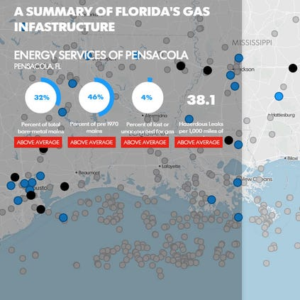 Are Pensacola natural gas pipes a ticking time bomb?