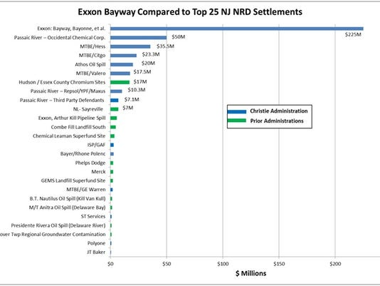 NJ's settlement with Exxon: Good deal or a dirty one?