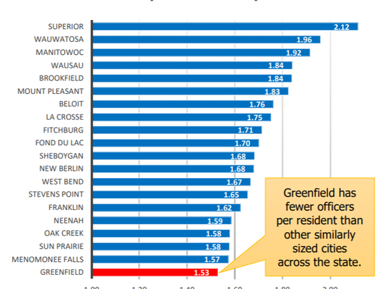 A graph supplied by the police department shows that Greenfield is last in the state among communities its size in the number of police officers per 1,000 residents.