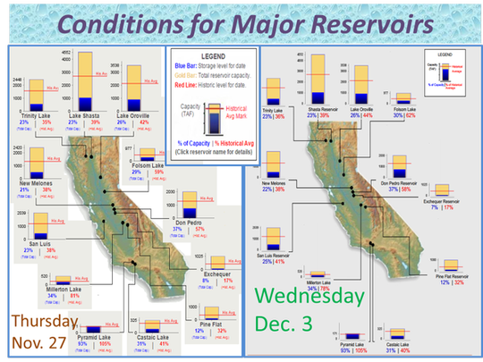 This week's Pineapple Express storm dropped much-needed moisture on California but it had little impact on the state's reservoirs.