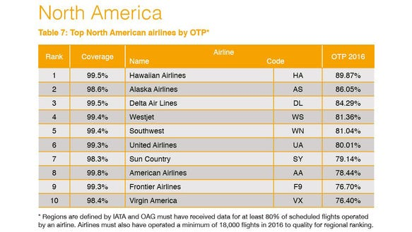Report Reveals The World S Most Punctual Airlines And Airports
