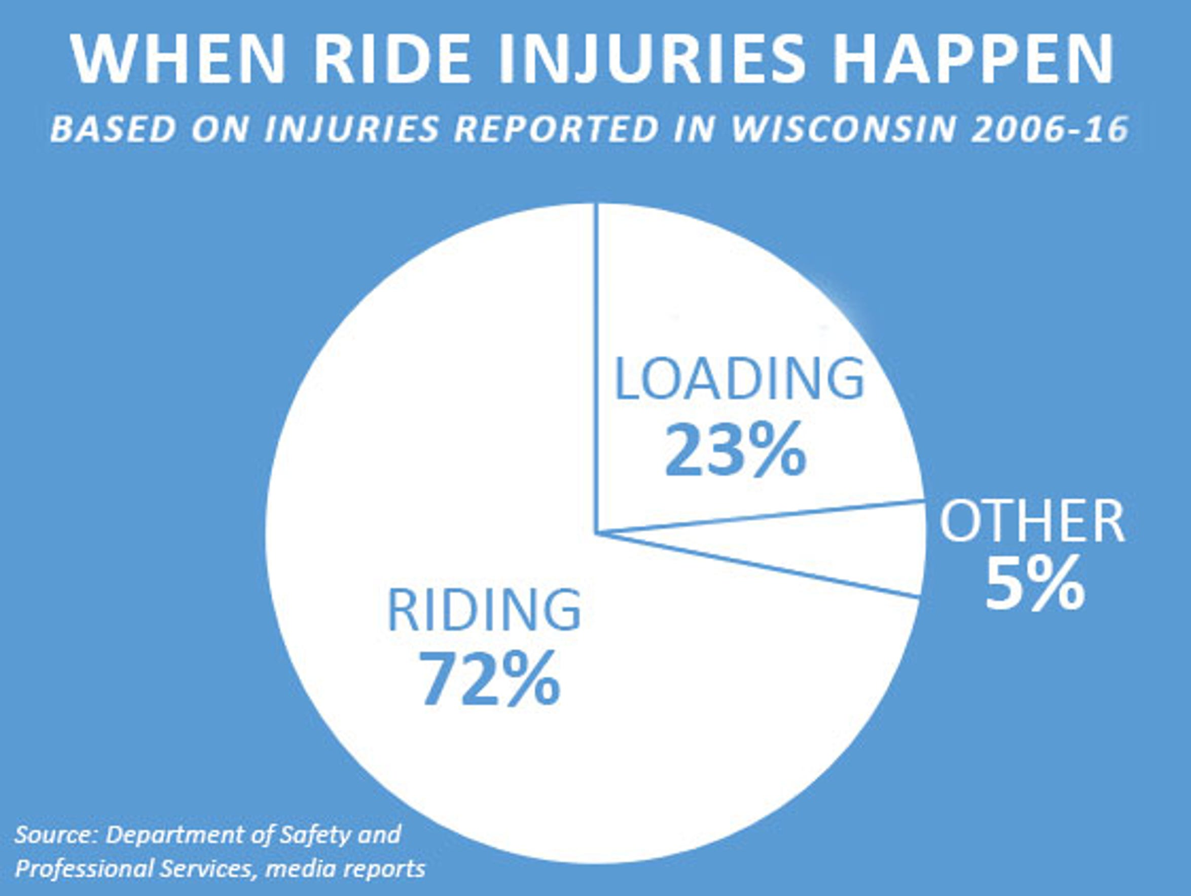 The majority of injuries on amusement park rides happen