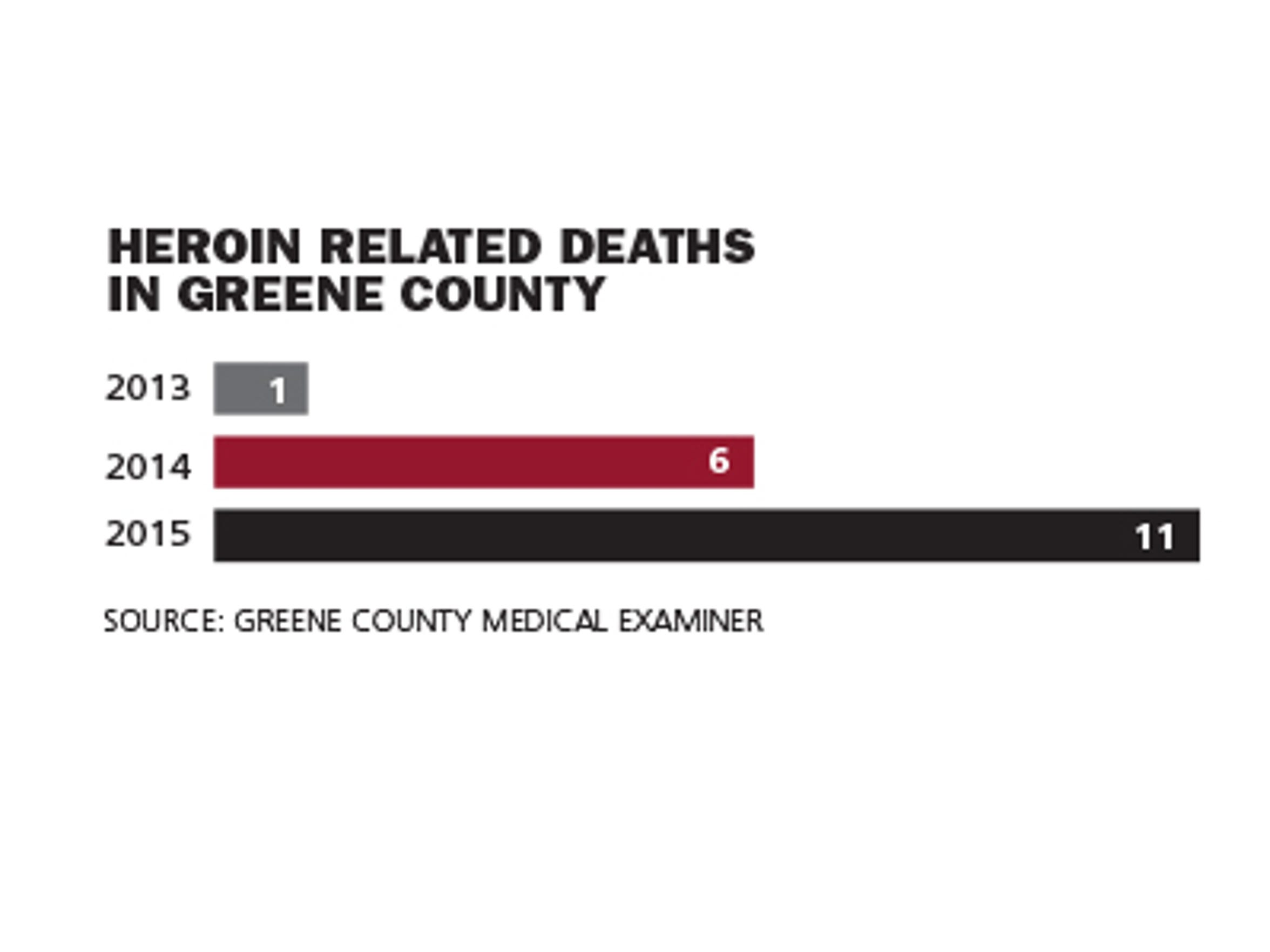 Heroin Related Deaths in Greene County