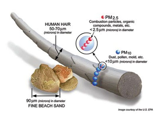 Particle Matter 2.5, a fraction of the size of a human hair, is partially to blame for many respiratory problems.