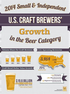 This chart from the Brewers Association shows U.S. craft brewers' growth.