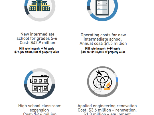 The Hamilton School District created a series of infographics that break down the cost factors for a projected new intermediate school, high school updates and an expansion and more.