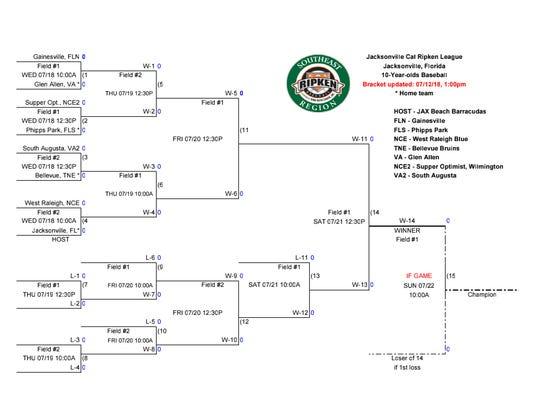 The Southeast Regional 10U Cal Ripken bracket. Games