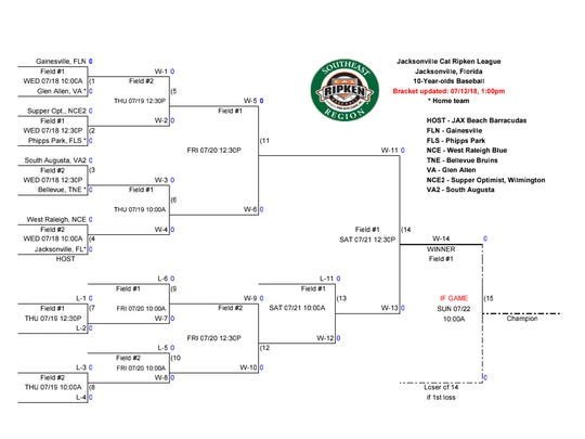 The Southeast Regional 10U Cal Ripken bracket. Games will be played in Jacksonville, Florida, with South Augusta starting on Wednesday.