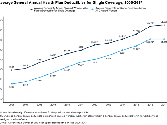How deductibles have risen since 2006 for single coverage.