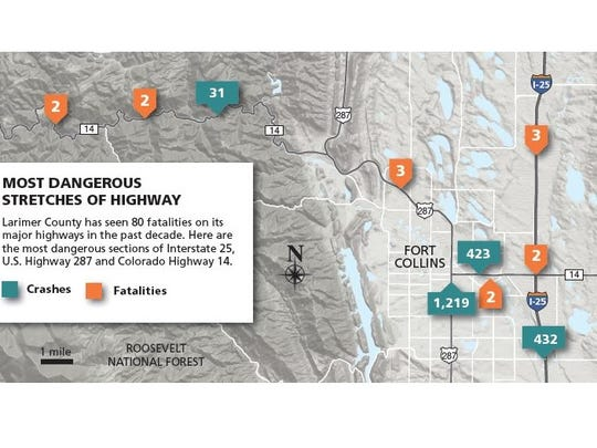 Larimer County's most dangerous stretches of highway.
