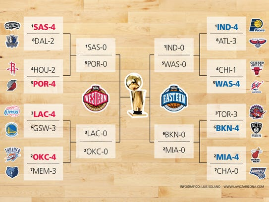 NBA Playoffs SEmis