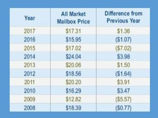 Mailbox price per year