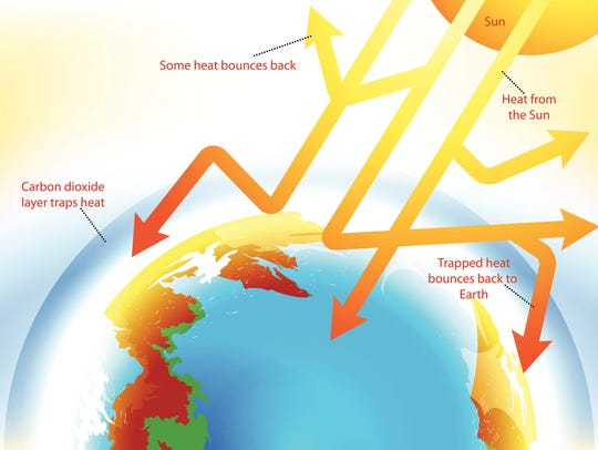 Global warming,too much carbon dioxide.Gradients used,illustration
