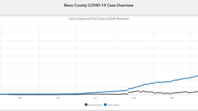 The graph from the COVID-19 dashboard on Reno County's website shows the exponential growth in infections in recent weeks.