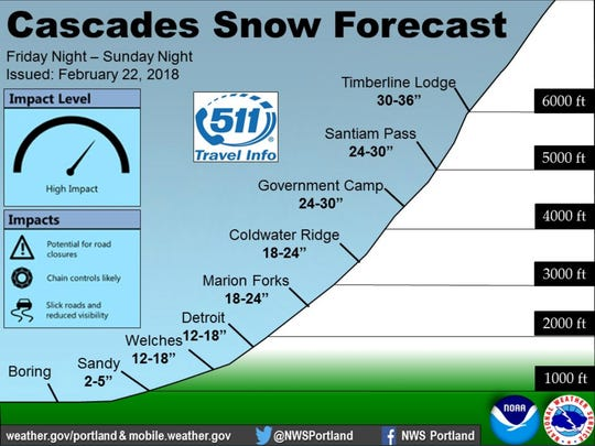 A large amount of weekend snow is expected. The amounts seen here could easily end up being less than what actually falls.