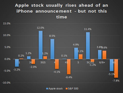 Apple stock is down in the 30 days ahead of the new iPhone announcement - which is unusual