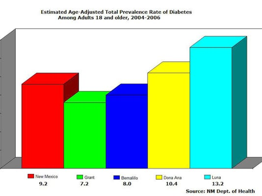Estimated age-adjusted total prevalence rate of diabetes among adults 18 and older, 2004-2006