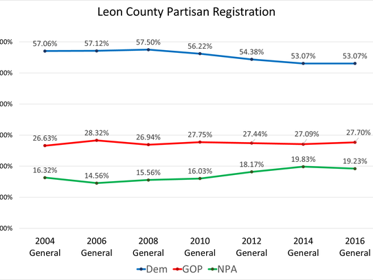 This chart shows a comparison of the number of Leon