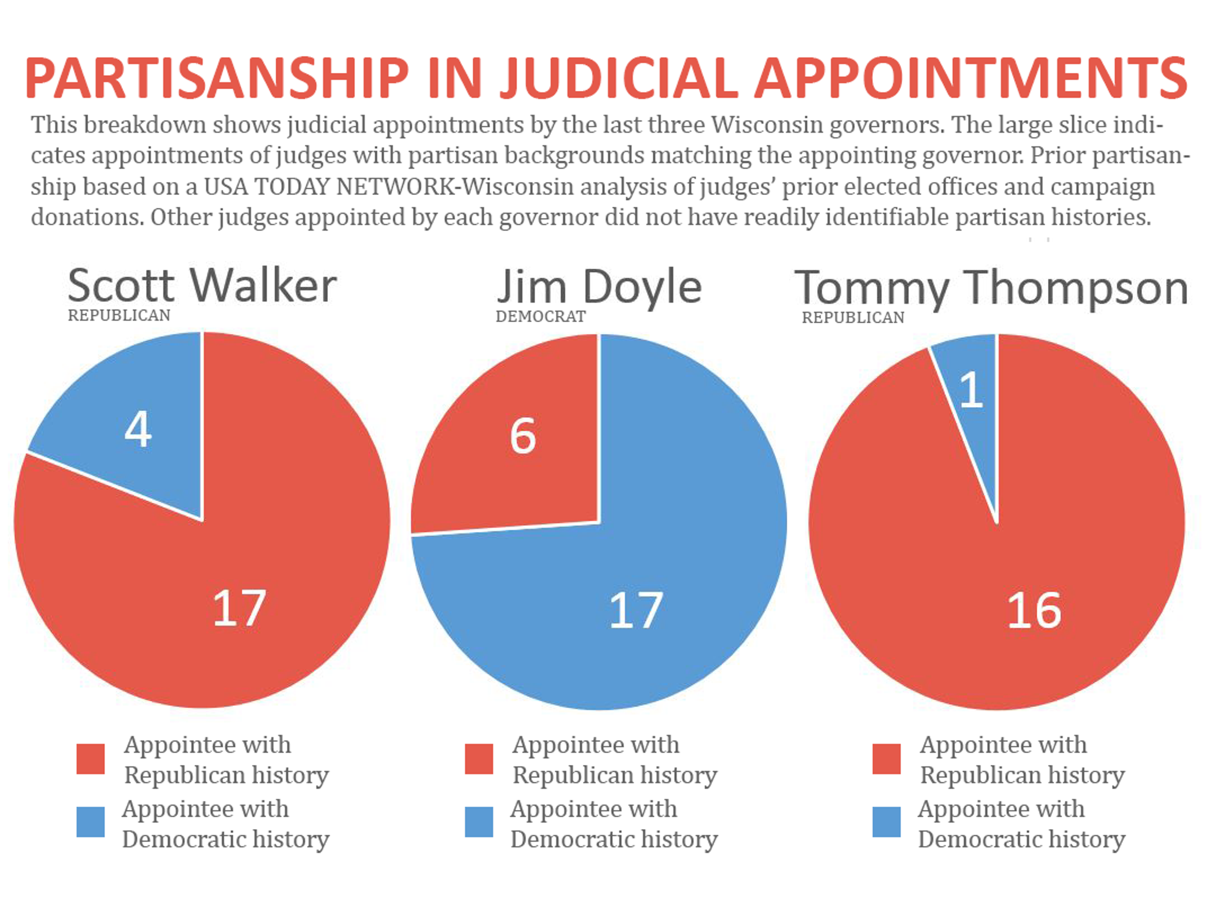 Graph shows the partisan split for circuit court appointments