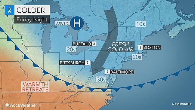 Colder air returns Friday night.